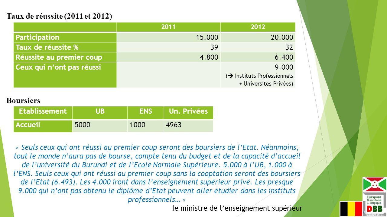 Taux de réussite (2011 et 2012) Boursiers Participation 15.000 20.000