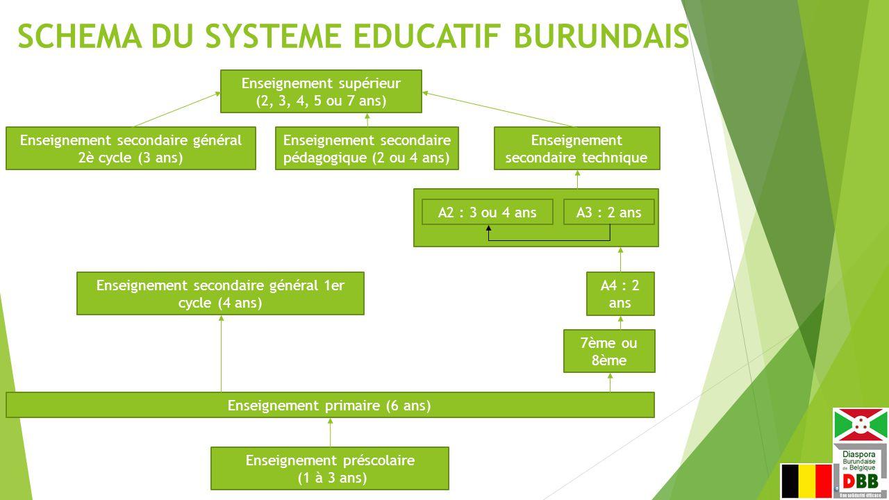 SCHEMA DU SYSTEME EDUCATIF BURUNDAIS