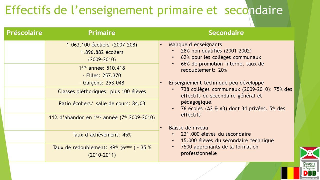 Effectifs de l'enseignement primaire et secondaire