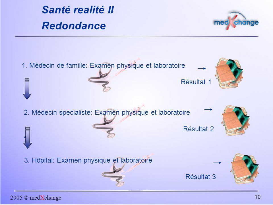 Santé realité II Redondance