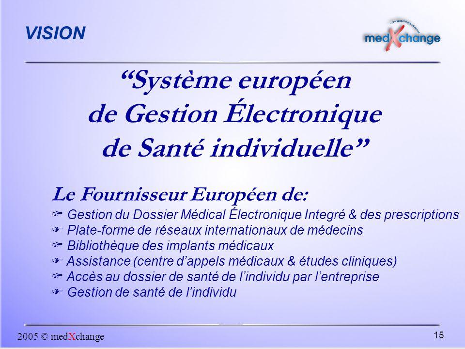 de Gestion Électronique de Santé individuelle