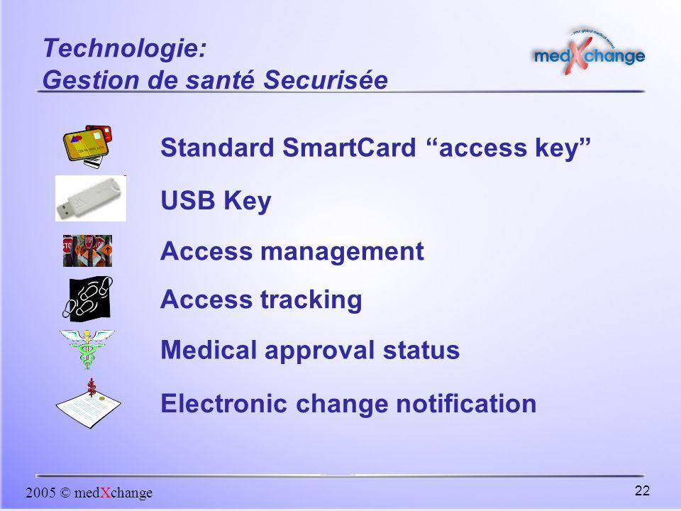 Technologie: Gestion de santé Securisée
