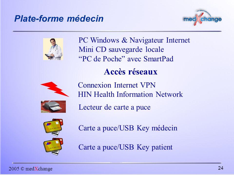 Plate-forme médecin Accès réseaux PC Windows & Navigateur Internet