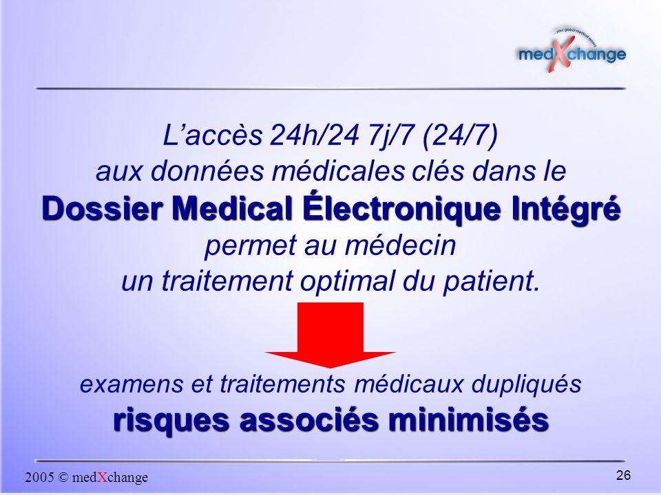Dossier Medical Électronique Intégré risques associés minimisés