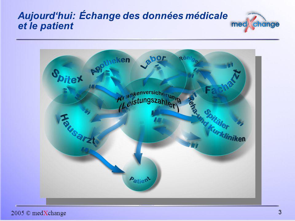 Aujourd'hui: Échange des données médicale et le patient