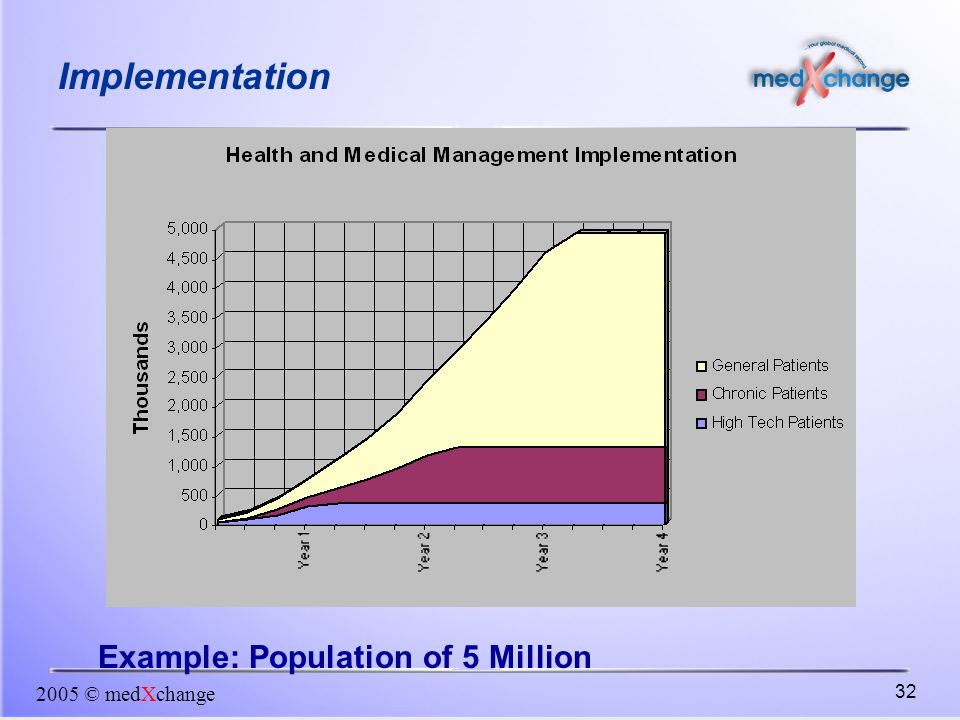 Implementation Example: Population of 5 Million 2005 © medXchange