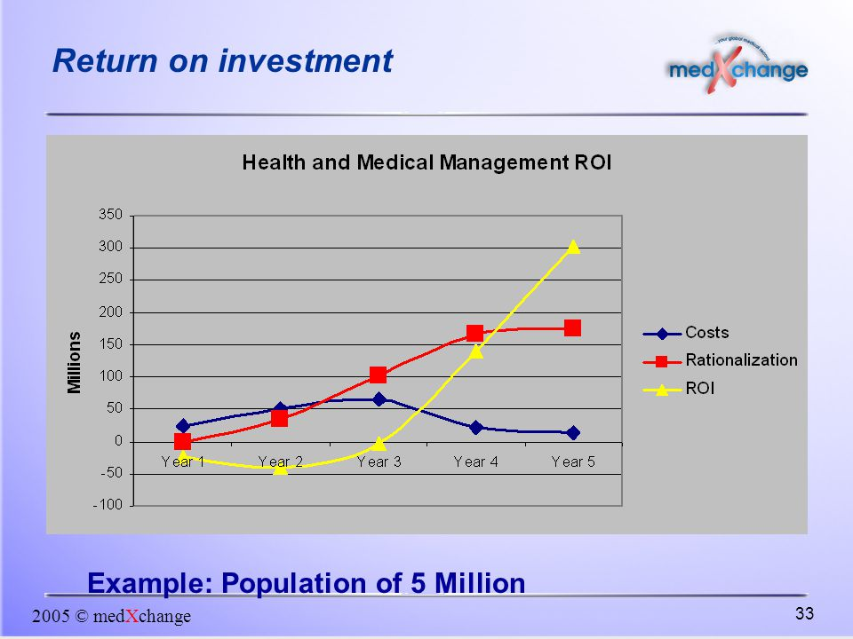 Return on investment Example: Population of 5 Million