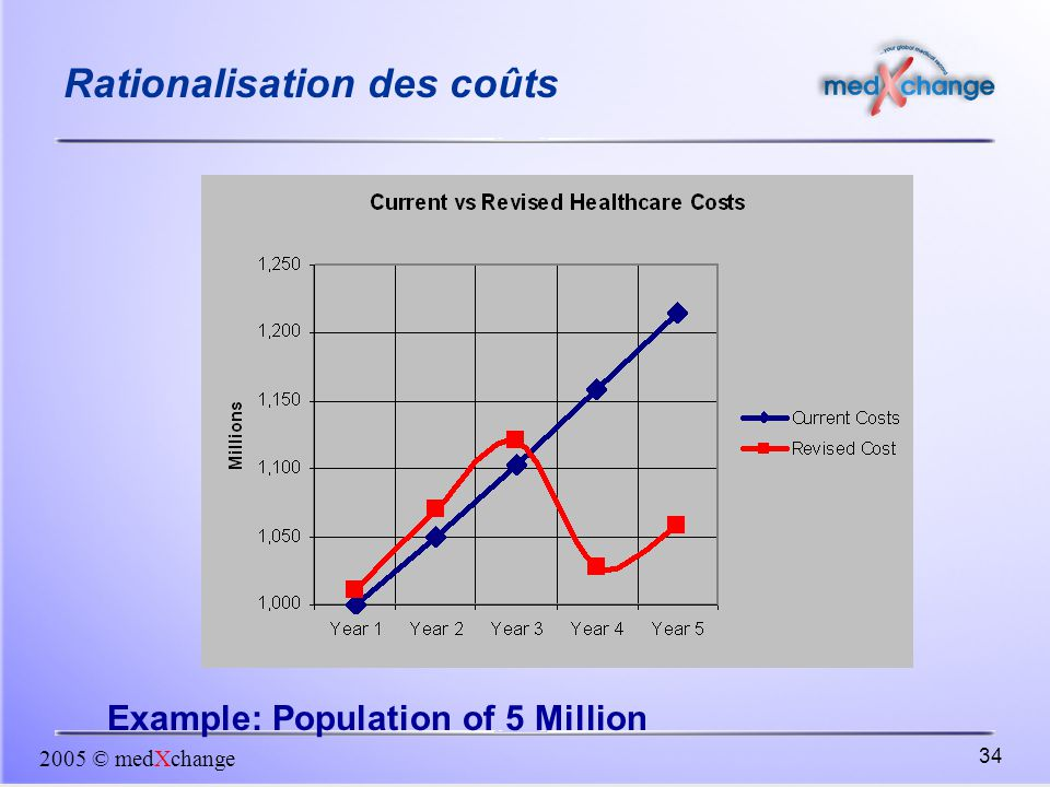 Rationalisation des coûts
