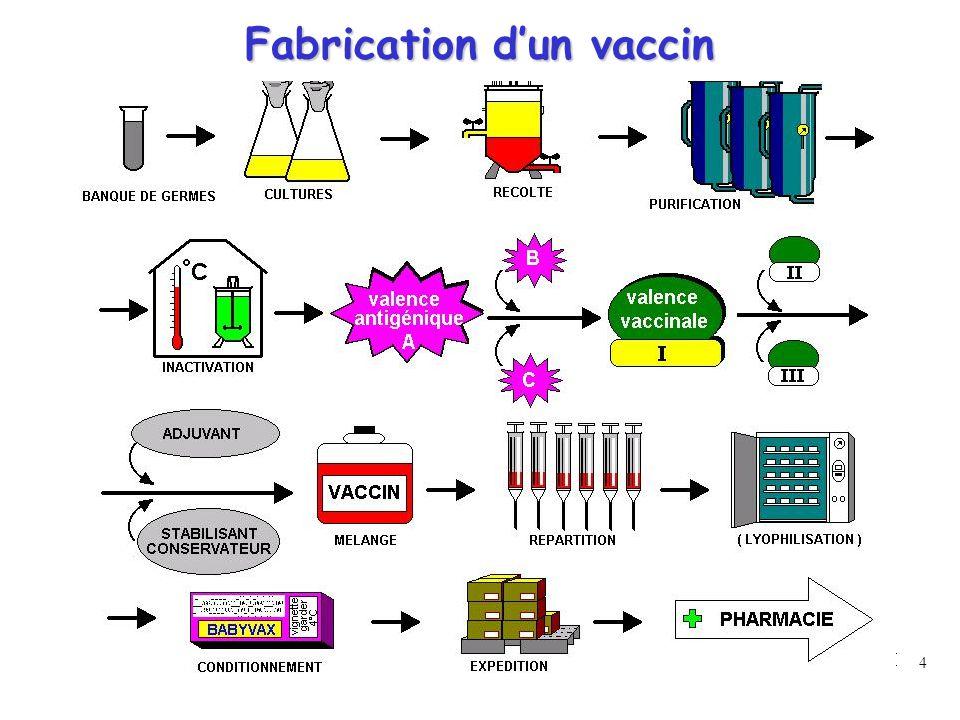 Fabrication d'un vaccin