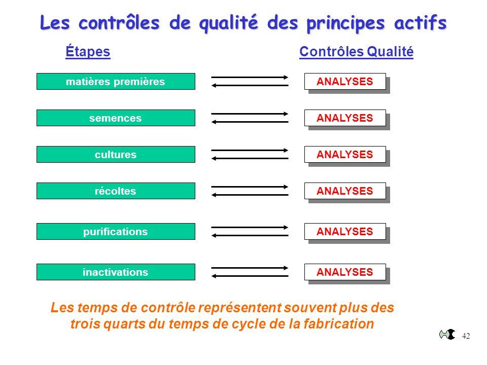 Les contrôles de qualité des principes actifs Étapes Contrôles Qualité