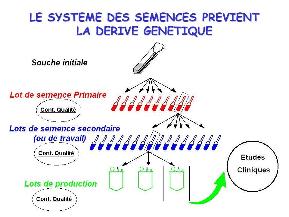 LE SYSTEME DES SEMENCES PREVIENT LA DERIVE GENETIQUE