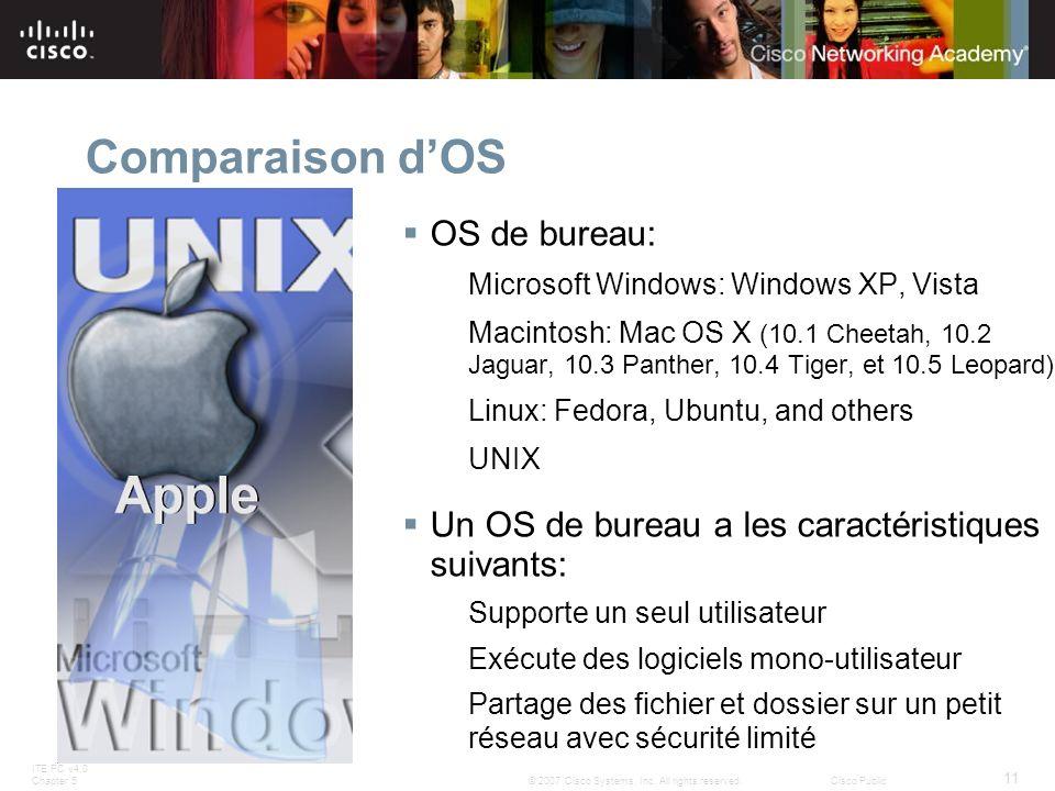 Comparaison d'OS OS de bureau: