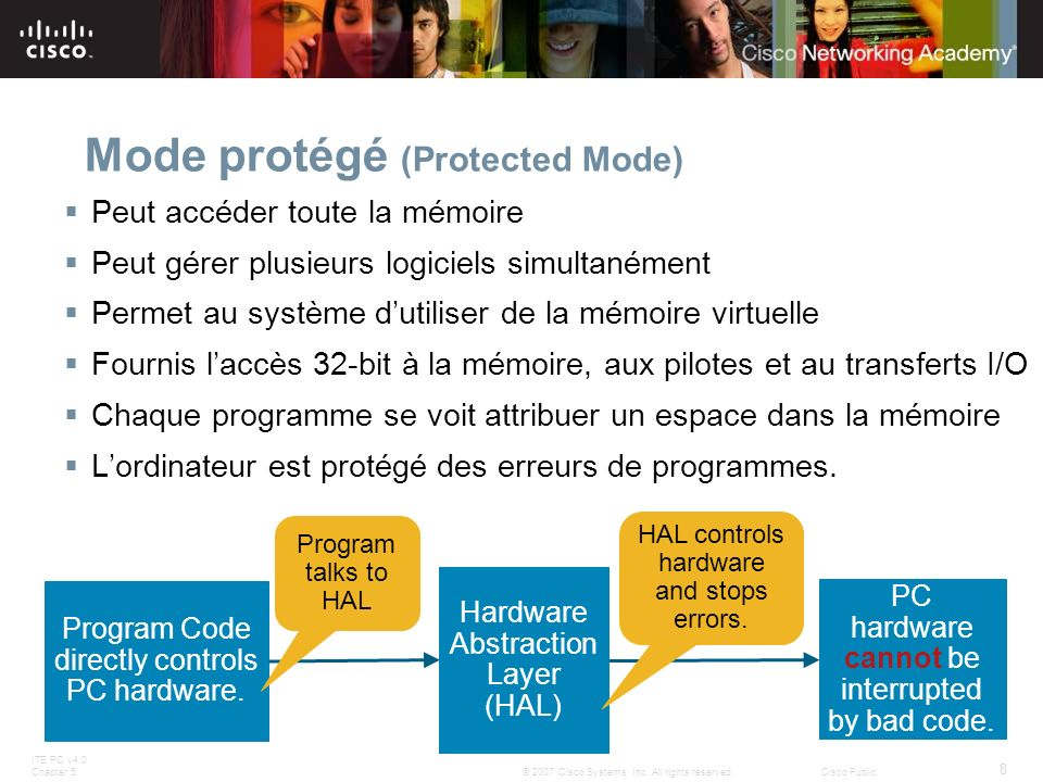Mode protégé (Protected Mode)