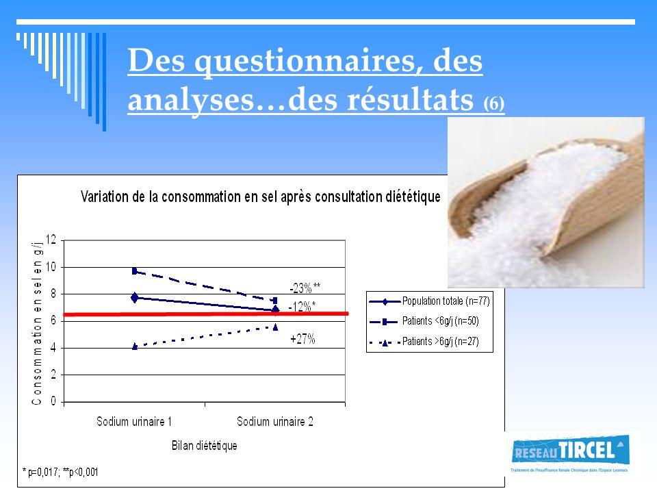 Des questionnaires, des analyses…des résultats (6)