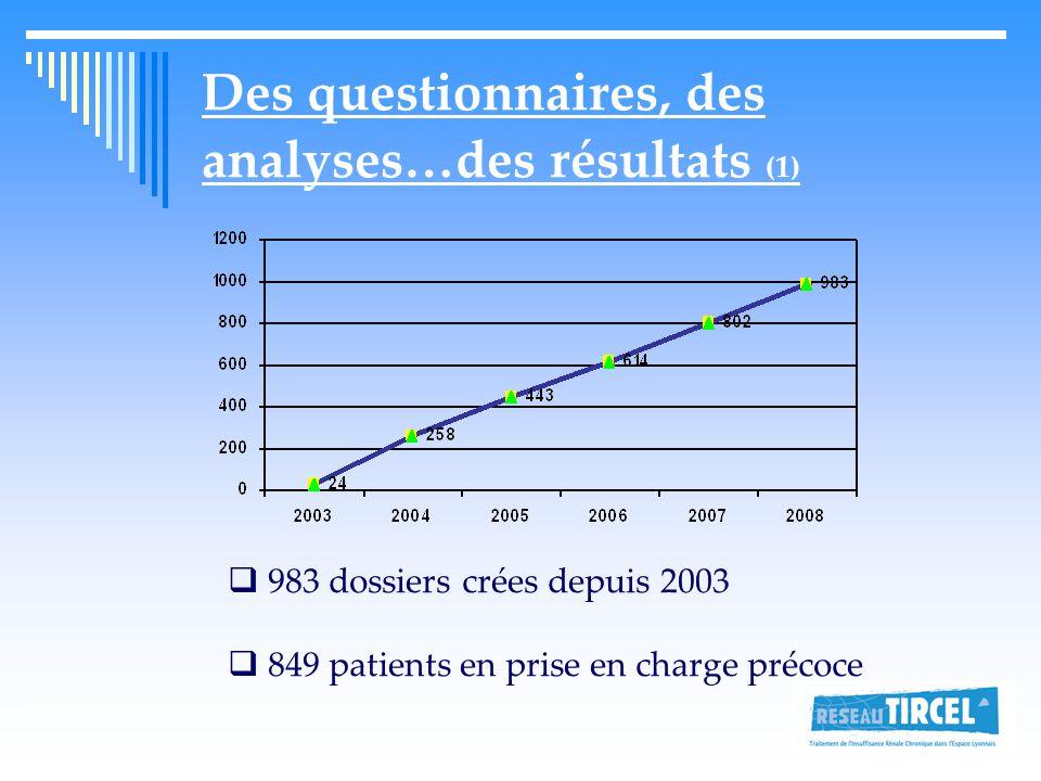 Des questionnaires, des analyses…des résultats (1)