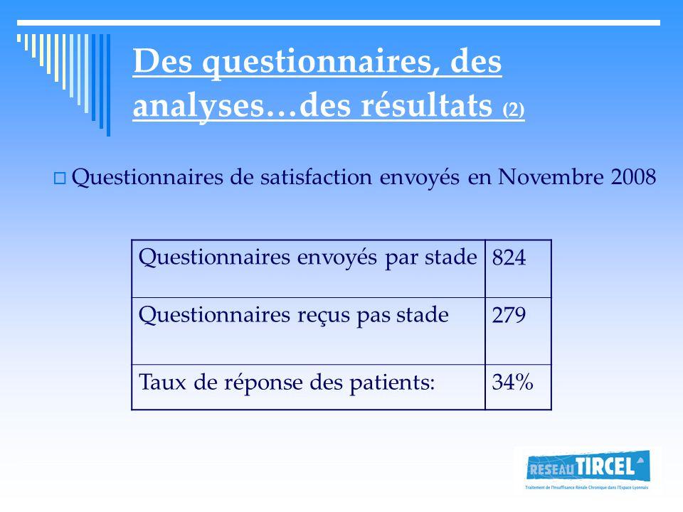 Des questionnaires, des analyses…des résultats (2)