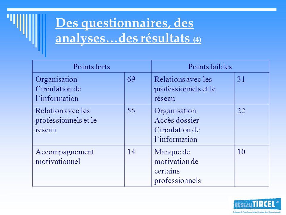 Des questionnaires, des analyses…des résultats (4)