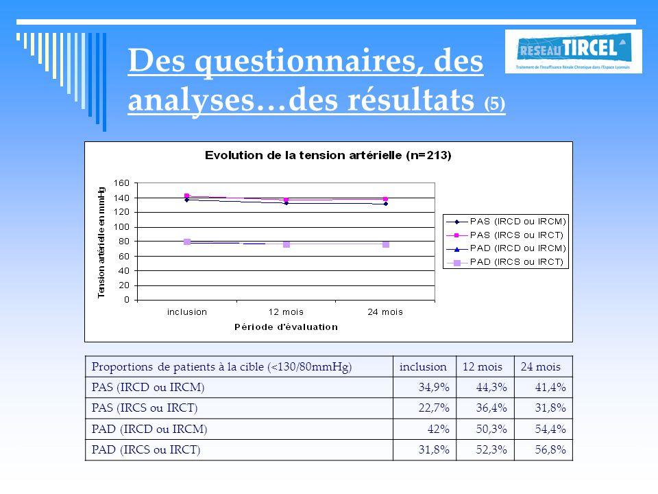Des questionnaires, des analyses…des résultats (5)