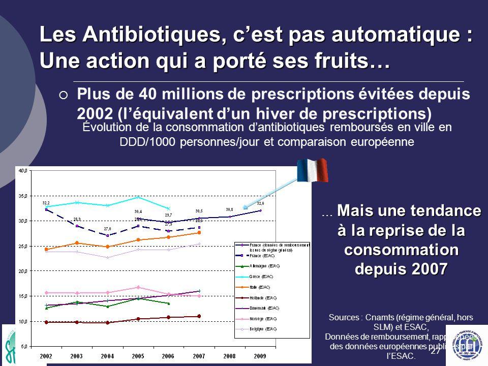 Les Antibiotiques, c'est pas automatique : Une action qui a porté ses fruits…