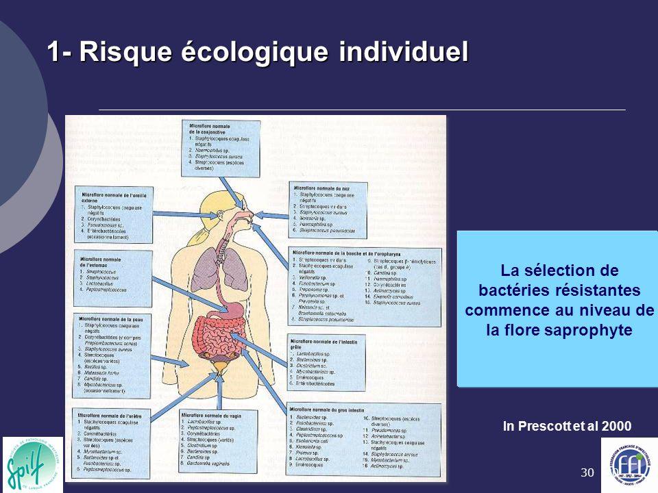 1- Risque écologique individuel
