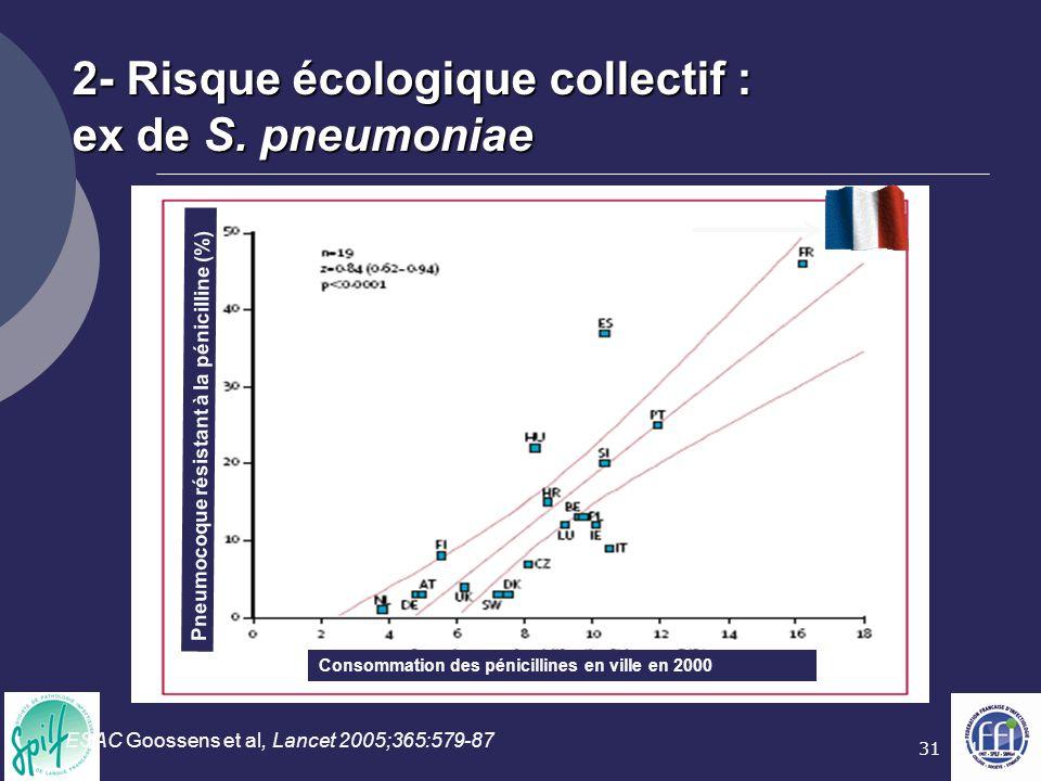 2- Risque écologique collectif : ex de S. pneumoniae