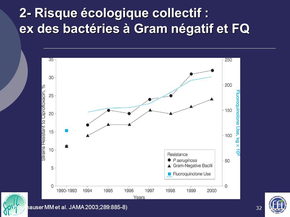 2- Risque écologique collectif : ex des bactéries à Gram négatif et FQ