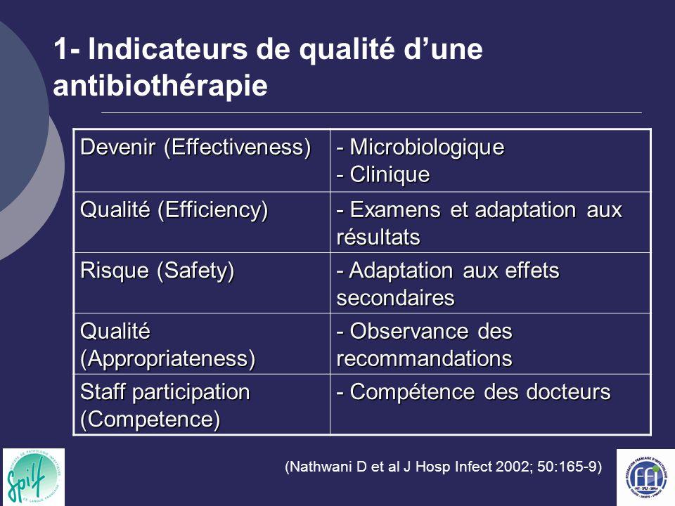 1- Indicateurs de qualité d'une antibiothérapie