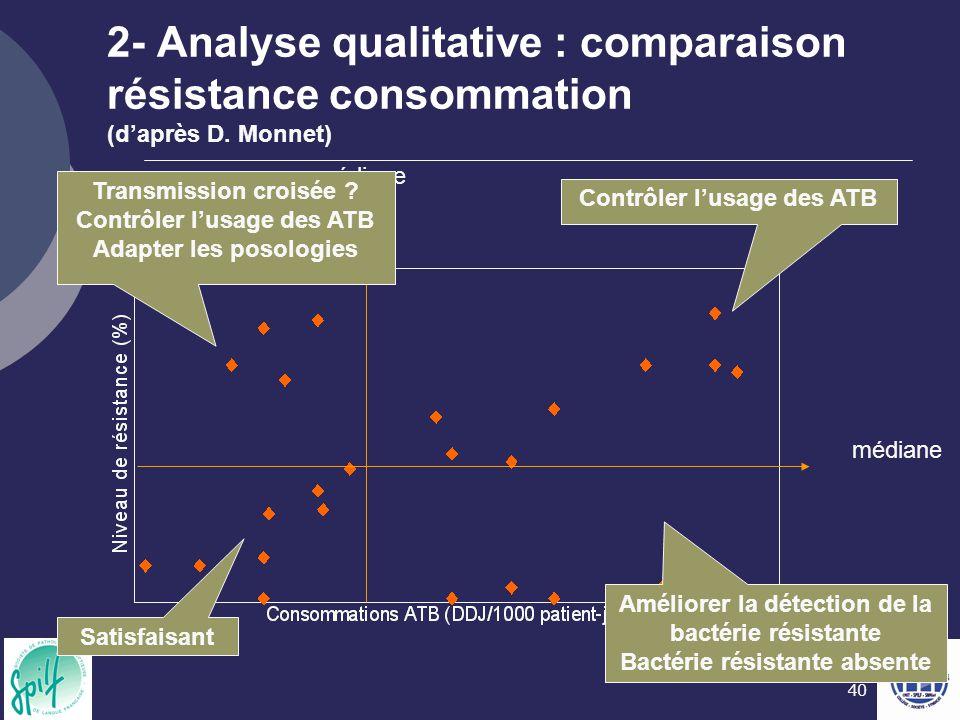 2- Analyse qualitative : comparaison résistance consommation (d'après D. Monnet)