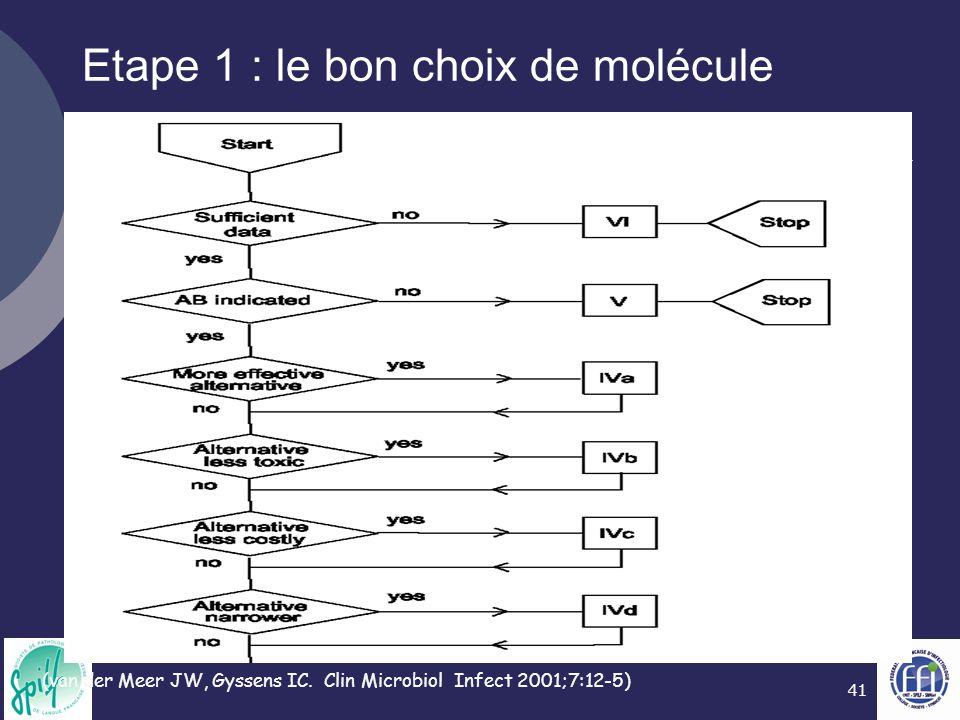 Etape 1 : le bon choix de molécule
