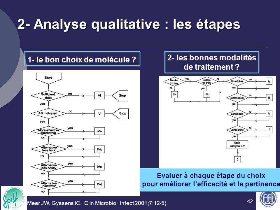 2- Analyse qualitative : les étapes