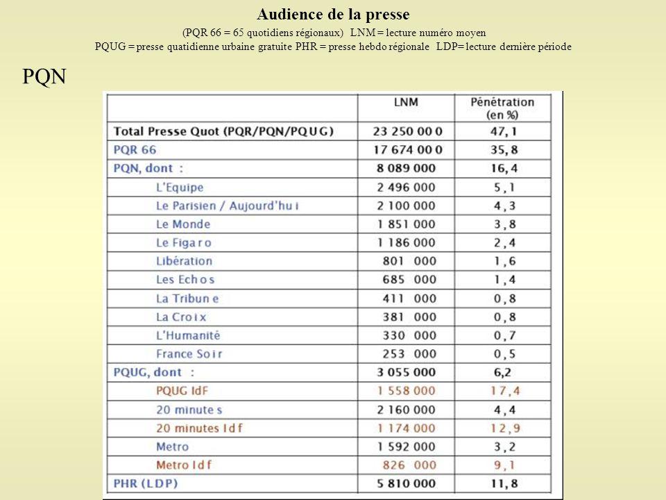 (PQR 66 = 65 quotidiens régionaux) LNM = lecture numéro moyen
