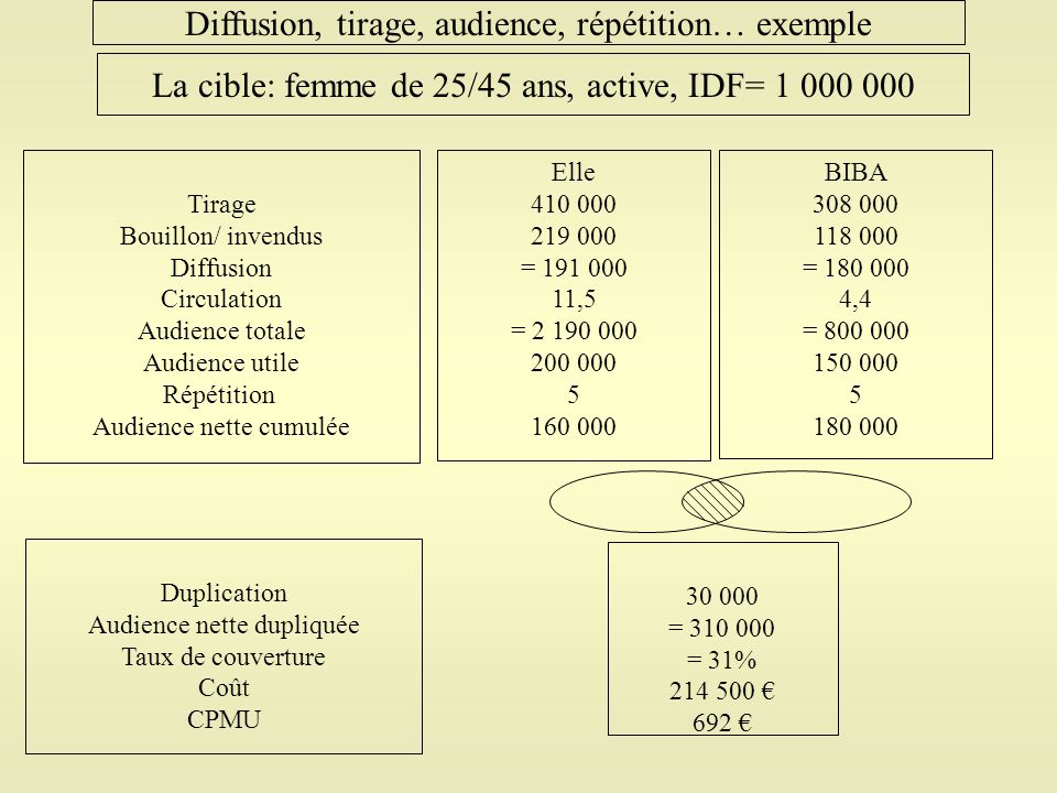Diffusion, tirage, audience, répétition… exemple