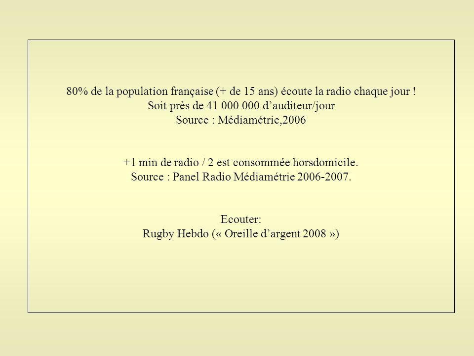 Soit près de 41 000 000 d'auditeur/jour Source : Médiamétrie,2006