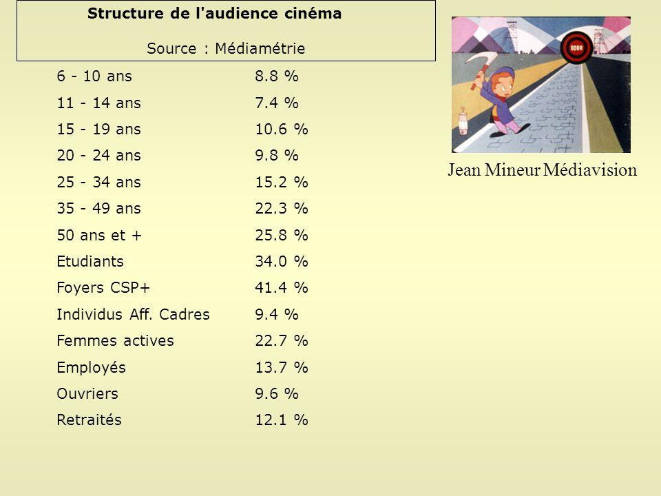 Structure de l audience cinéma