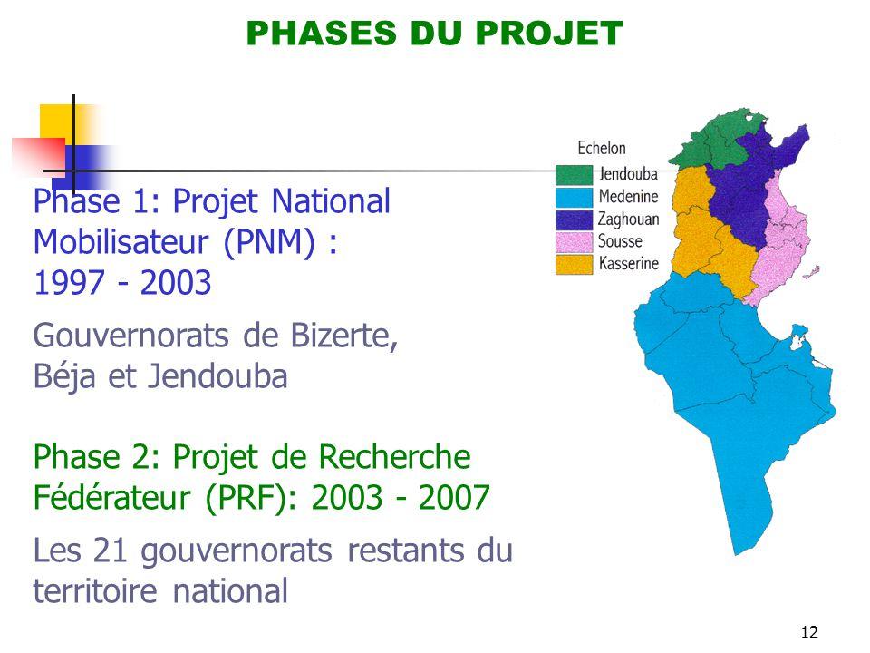 Phase 1: Projet National Mobilisateur (PNM) : 1997 - 2003