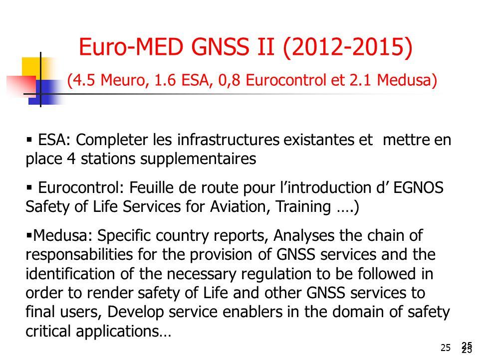 Euro-MED GNSS II (2012-2015) (4.5 Meuro, 1.6 ESA, 0,8 Eurocontrol et 2.1 Medusa)