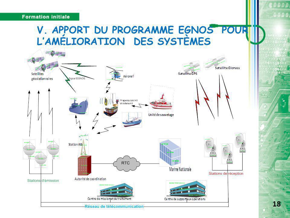 V. APPORT DU PROGRAMME EGNOS POUR L'AMÉLIORATION DES SYSTÈMES