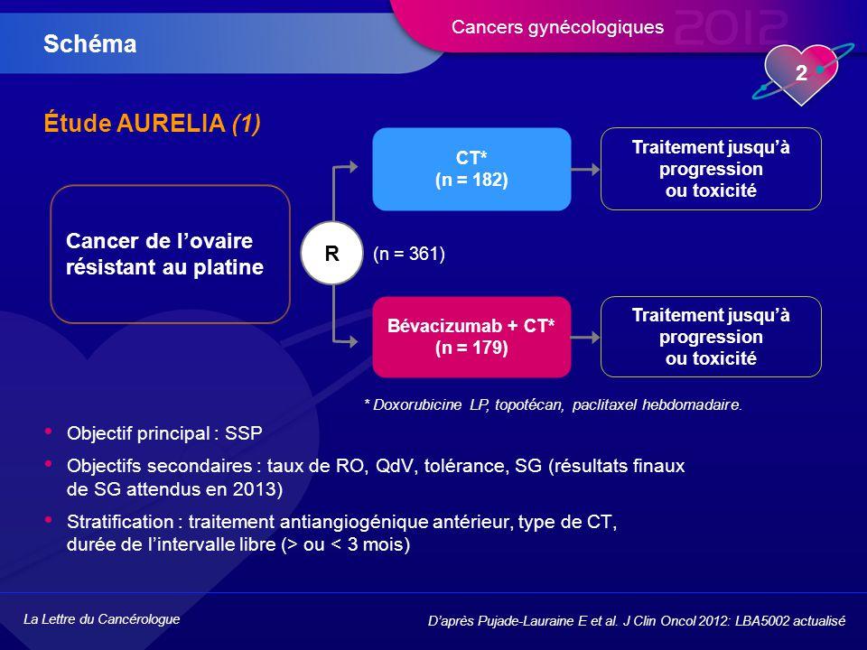 Schéma Étude AURELIA (1) Cancer de l'ovaire résistant au platine R