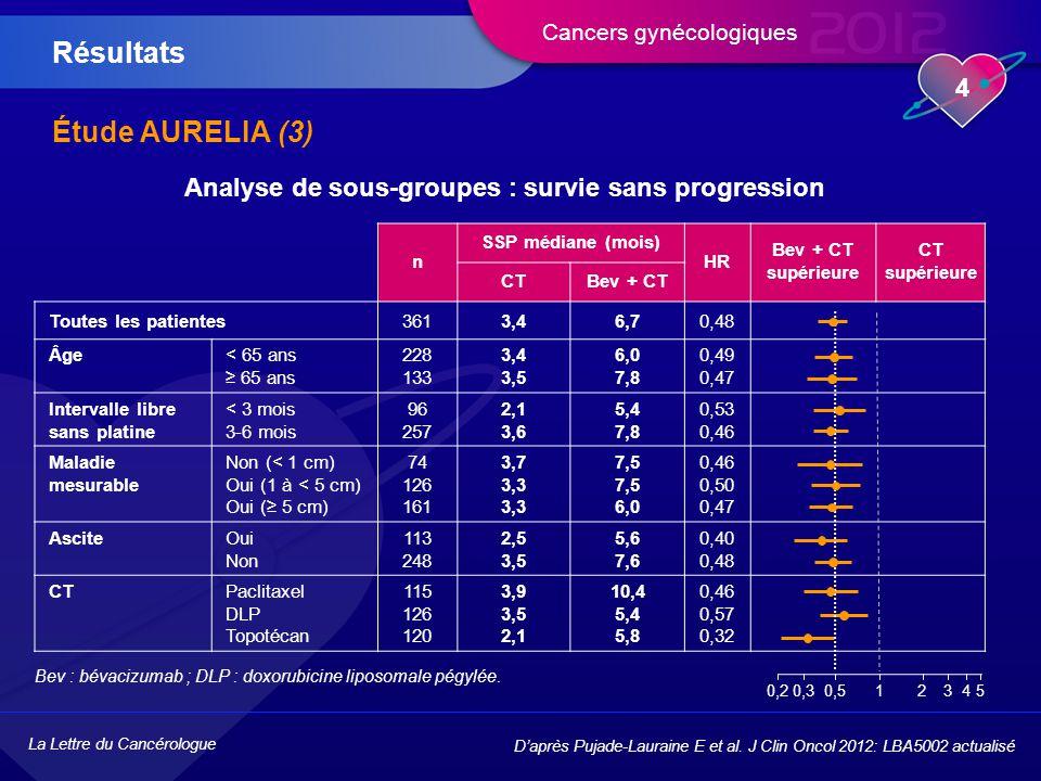 Analyse de sous-groupes : survie sans progression