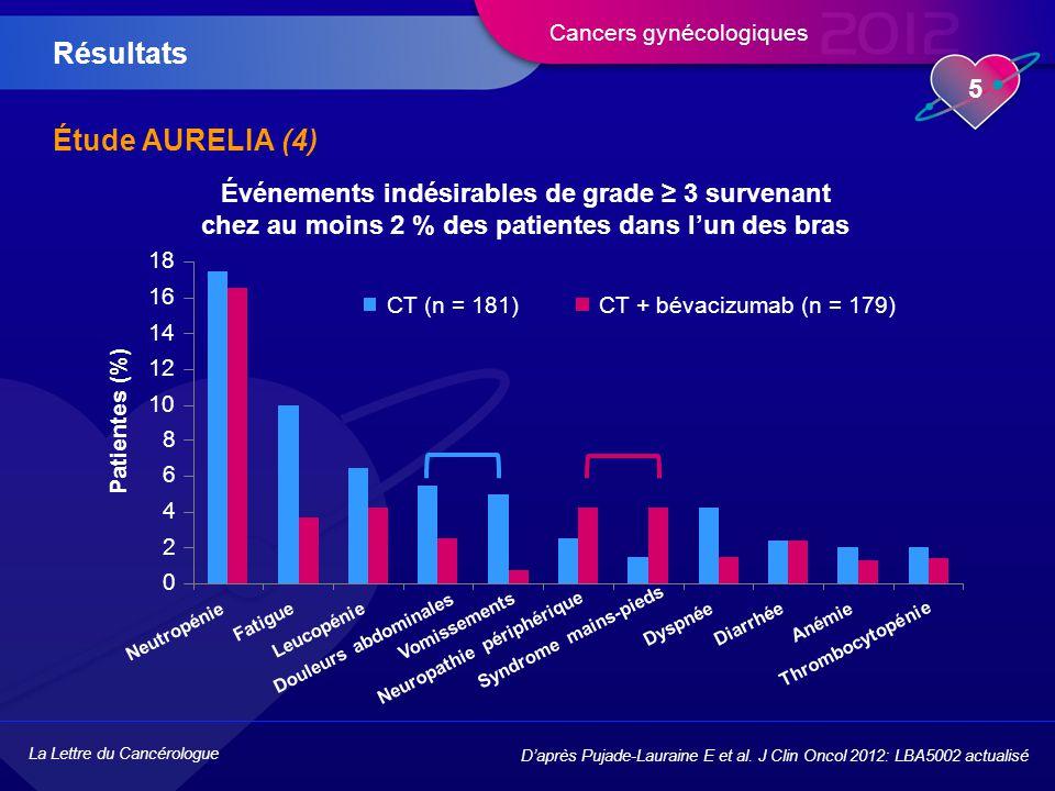 Résultats Étude AURELIA (4)