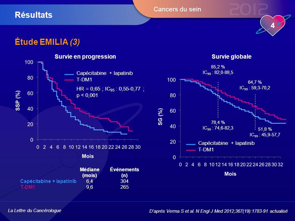 Résultats Étude EMILIA (3) Survie en progression Survie globale
