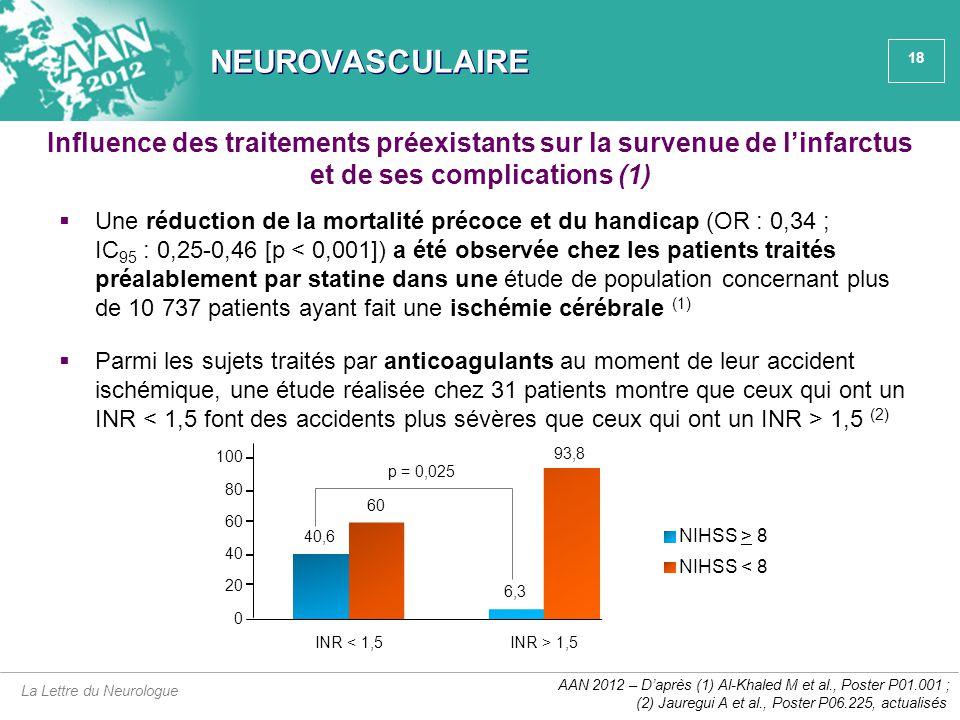 NEUROVASCULAIRE Influence des traitements préexistants sur la survenue de l'infarctus et de ses complications (1)