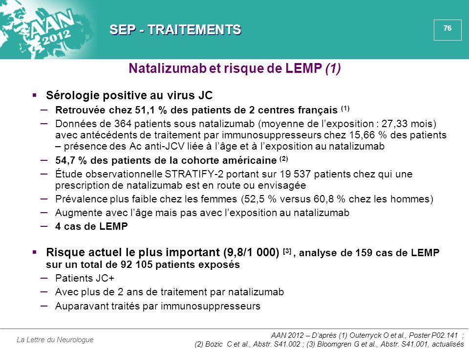 Natalizumab et risque de LEMP (1)