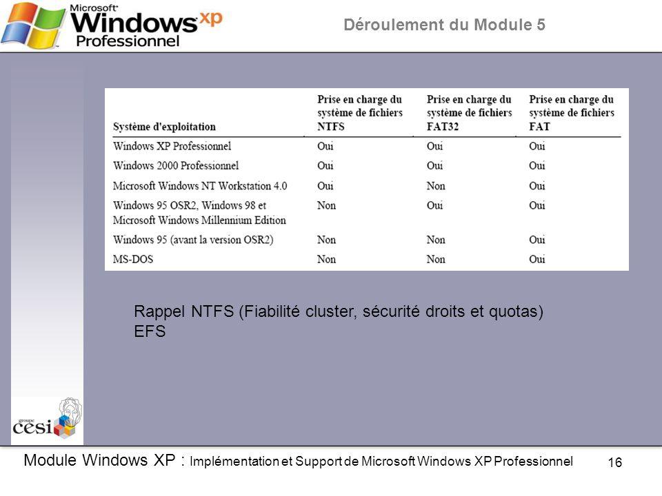 Rappel NTFS (Fiabilité cluster, sécurité droits et quotas) EFS