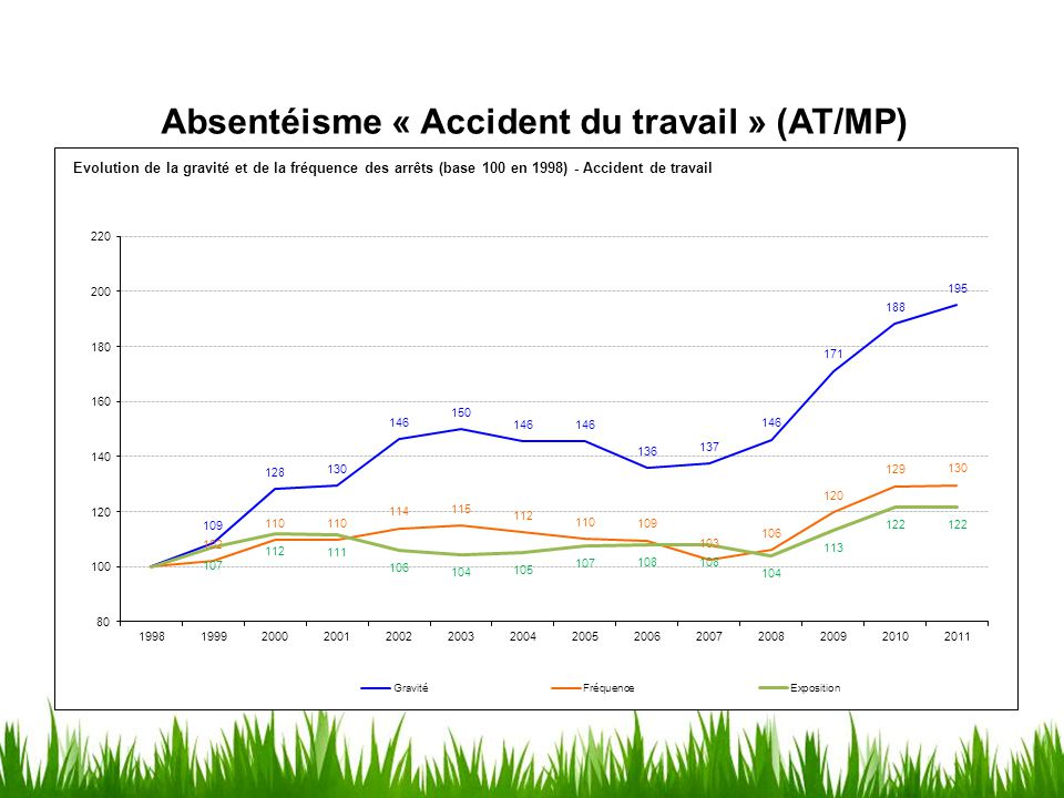 Absentéisme « Accident du travail » (AT/MP)