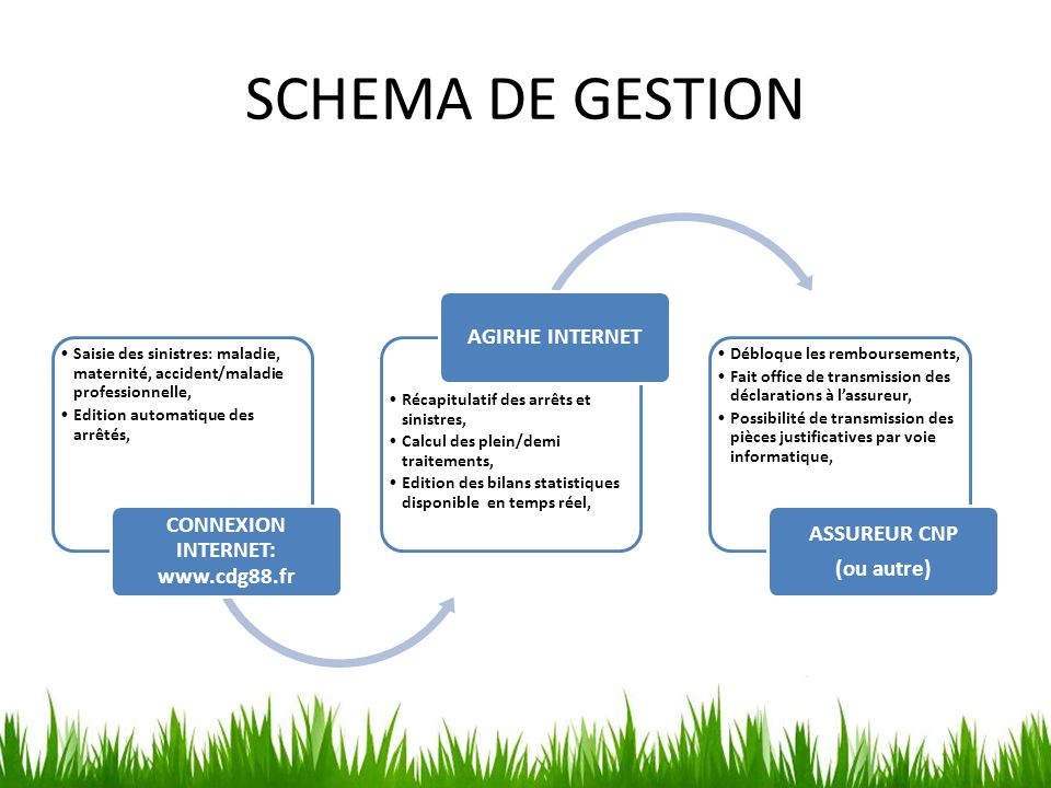 CONNEXION INTERNET: www.cdg88.fr