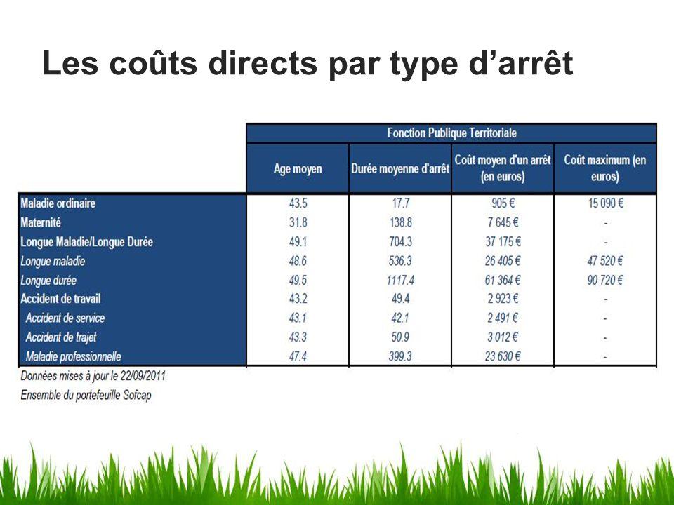 Les coûts directs par type d'arrêt