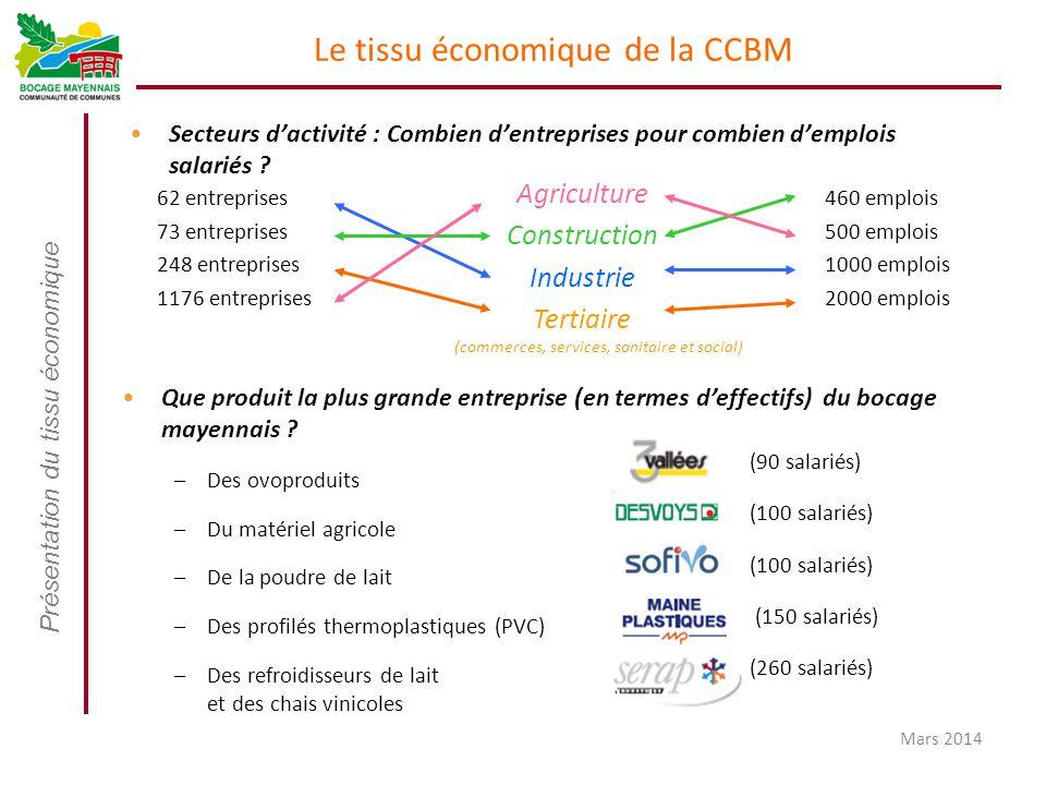 Le tissu économique de la CCBM