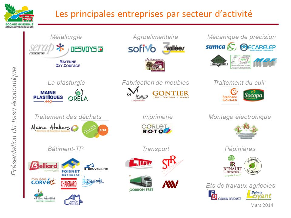 Les principales entreprises par secteur d'activité