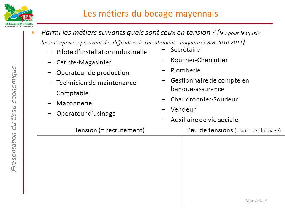 Les métiers du bocage mayennais